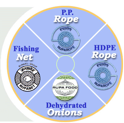 pp ropes, fishing nets, ruparel india, Rope manufacturer,  India  exporter, synthetic rope, cargo nets, safety nets, hdpe, polypropylene, polyethylene, ruparope, ruparelgroup, clothes line, draw rope, twine, danline, marine, fishing tackles  , pp ropes india, fishing nets india, ruparel india, Rope manufacturer india, India  exporter, synthetic rope india, cargo nets india, safety nets india, hdpe india, polypropylene india, polyethylene india, ruparope india, ruparelgroup india, clothes line india, draw rope india, twine india, danline india, marine india, fishing tackles india